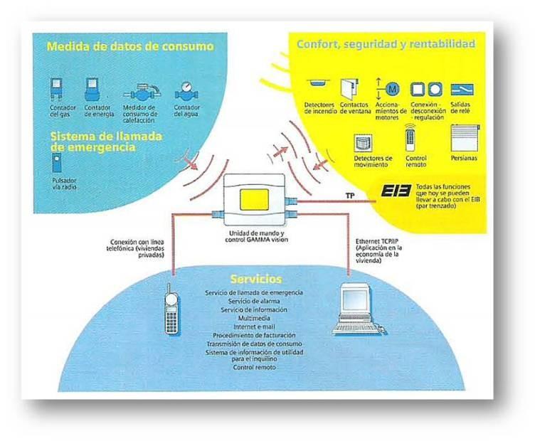 Domótica - Configuración por sistemas de bus KNX/EIB