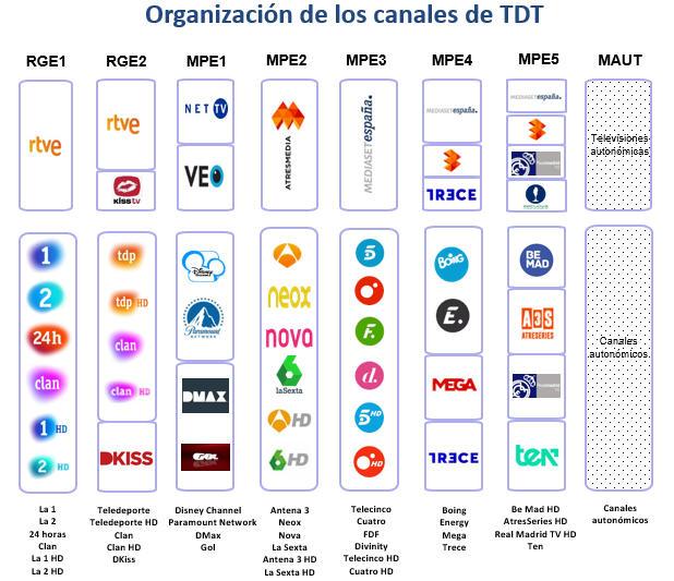 Organización canales TDT